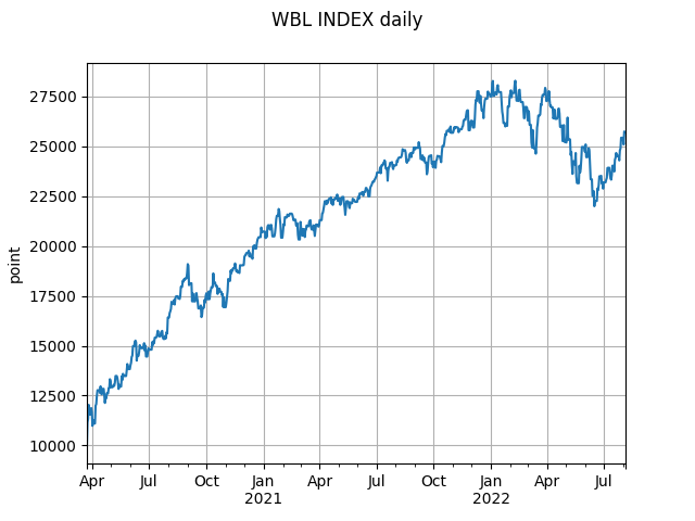 wbl_index